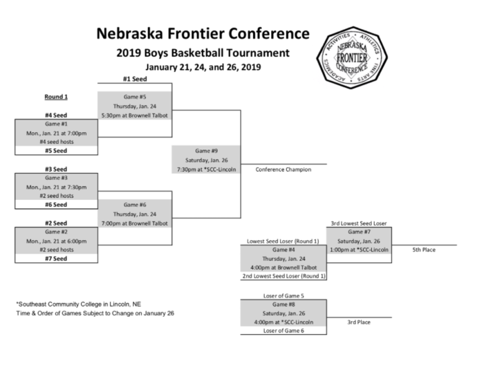 NFC Basketball Bracket