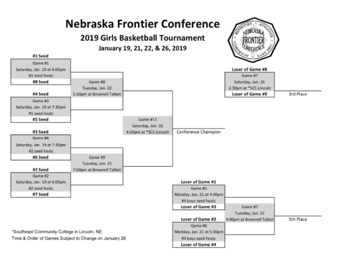 NFC Girls Basketball Bracket